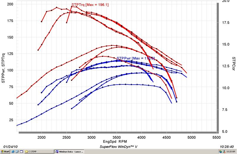 HIgher RPM for more power?